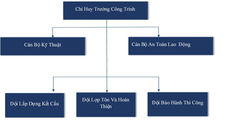 so-do-quan-ly-cong-truong-cong-ty-co-phan-dau-tu-va-xay-dung-viet-nam-vicco